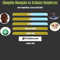 Eliaquim Mangala vs Aridane Umpierrez h2h player stats