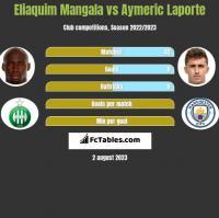 Eliaquim Mangala vs Aymeric Laporte h2h player stats