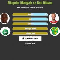 Eliaquim Mangala vs Ben Gibson h2h player stats
