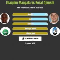 Eliaquim Mangala vs Berat Djimsiti h2h player stats