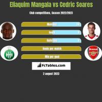Eliaquim Mangala vs Cedric Soares h2h player stats
