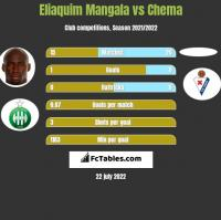 Eliaquim Mangala vs Chema h2h player stats