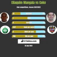 Eliaquim Mangala vs Coke h2h player stats