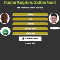 Eliaquim Mangala vs Cristiano Piccini h2h player stats