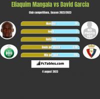 Eliaquim Mangala vs David Garcia h2h player stats