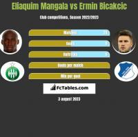 Eliaquim Mangala vs Ermin Bicakcic h2h player stats