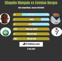 Eliaquim Mangala vs Esteban Burgos h2h player stats