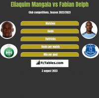Eliaquim Mangala vs Fabian Delph h2h player stats