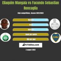 Eliaquim Mangala vs Facundo Sebastian Roncaglia h2h player stats
