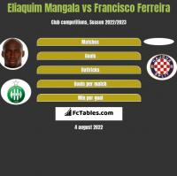 Eliaquim Mangala vs Francisco Ferreira h2h player stats