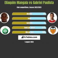 Eliaquim Mangala vs Gabriel Paulista h2h player stats