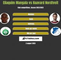 Eliaquim Mangala vs Haavard Nordtveit h2h player stats