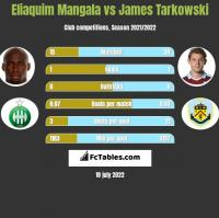 Eliaquim Mangala vs James Tarkowski h2h player stats