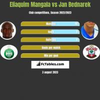 Eliaquim Mangala vs Jan Bednarek h2h player stats