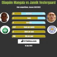 Eliaquim Mangala vs Jannik Vestergaard h2h player stats