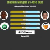 Eliaquim Mangala vs Jose Gaya h2h player stats