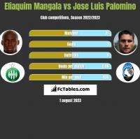 Eliaquim Mangala vs Jose Luis Palomino h2h player stats