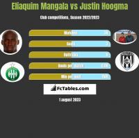 Eliaquim Mangala vs Justin Hoogma h2h player stats