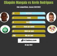 Eliaquim Mangala vs Kevin Rodrigues h2h player stats