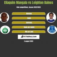 Eliaquim Mangala vs Leighton Baines h2h player stats
