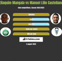 Eliaquim Mangala vs Manuel Lillo Castellano h2h player stats