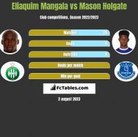 Eliaquim Mangala vs Mason Holgate h2h player stats