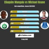 Eliaquim Mangala vs Michael Keane h2h player stats