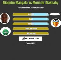 Eliaquim Mangala vs Mouctar Diakhaby h2h player stats