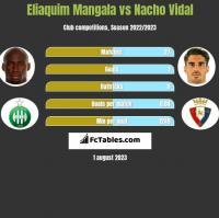 Eliaquim Mangala vs Nacho Vidal h2h player stats