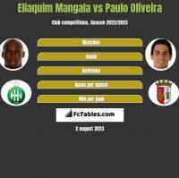 Eliaquim Mangala vs Paulo Oliveira h2h player stats