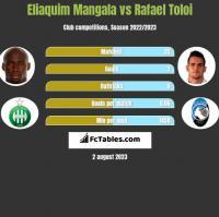 Eliaquim Mangala vs Rafael Toloi h2h player stats