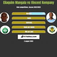 Eliaquim Mangala vs Vincent Kompany h2h player stats