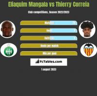 Eliaquim Mangala vs Thierry Correia h2h player stats