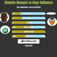Eliaquim Mangala vs Hugo Guillamon h2h player stats