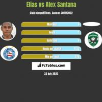 Elias vs Alex Santana h2h player stats