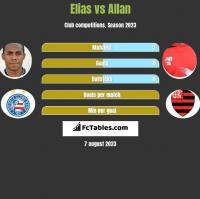 Elias vs Allan h2h player stats
