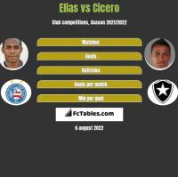Elias vs Cicero h2h player stats