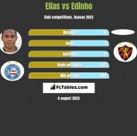 Elias vs Edinho h2h player stats