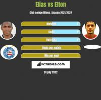 Elias vs Elton h2h player stats
