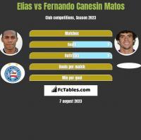 Elias vs Fernando Canesin Matos h2h player stats