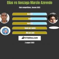 Elias vs Gonzaga Marcio Azevedo h2h player stats