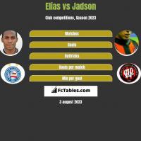 Elias vs Jadson h2h player stats