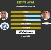 Elias vs Jonas h2h player stats