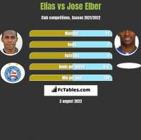 Elias vs Jose Elber h2h player stats