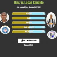 Elias vs Lucas Candido h2h player stats