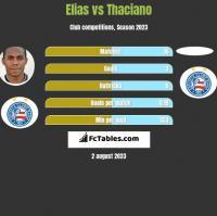 Elias vs Thaciano h2h player stats