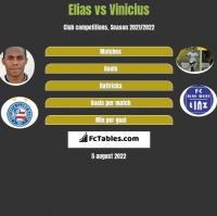 Elias vs Vinicius h2h player stats