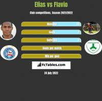 Elias vs Flavio h2h player stats