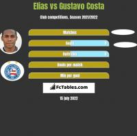 Elias vs Gustavo Costa h2h player stats