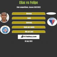 Elias vs Felipe h2h player stats